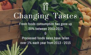 Consumer tastes are changing the food industry