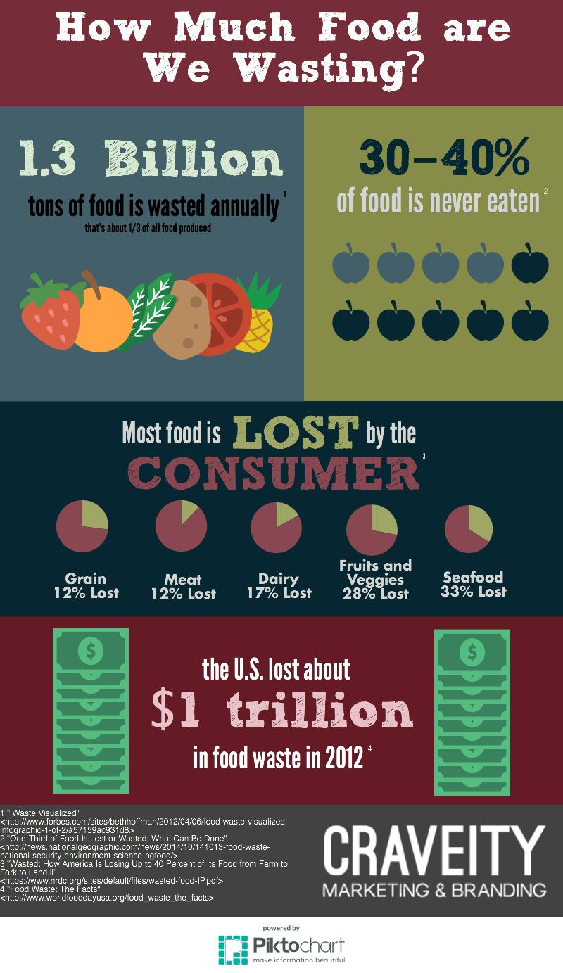How much food are we wasting? Infographic